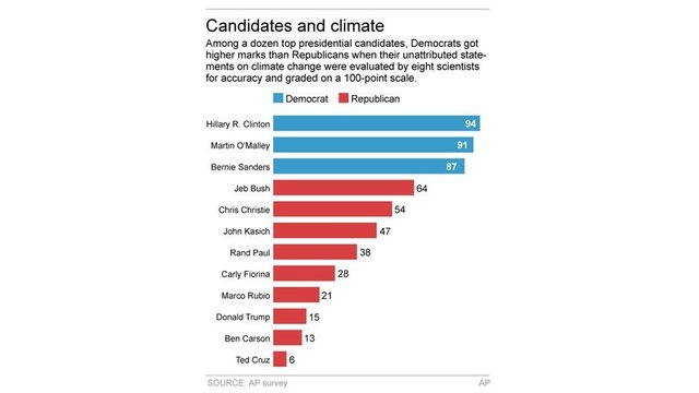 FACT CHECK: Most Republican candidates flunk climate science