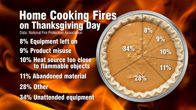 Be careful of home-cooking fires this Thanksgiving