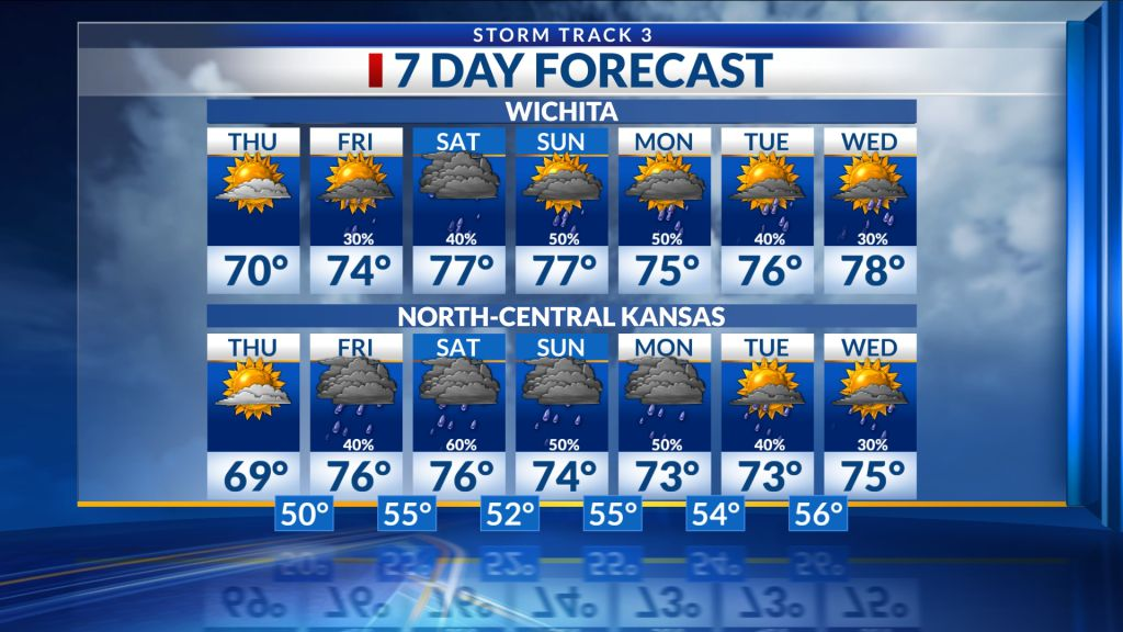 Northcentral Kansas Forecast