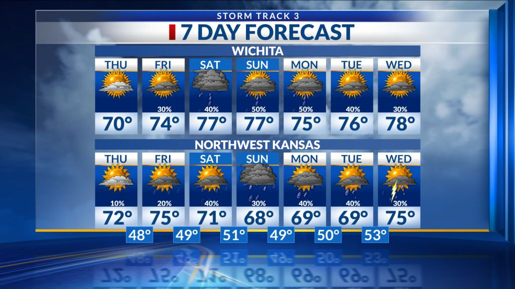 Northwest Kansas Forecast