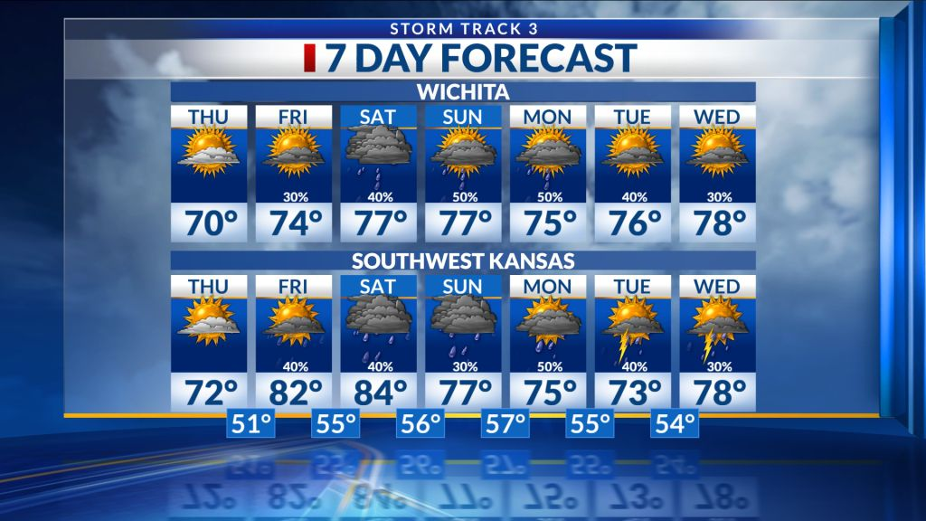 Southwest Kansas Forecast